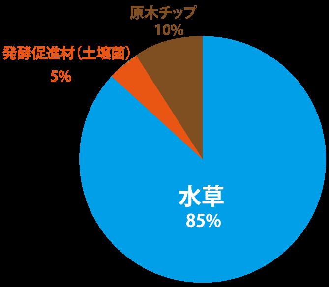 成分比率円グラフ